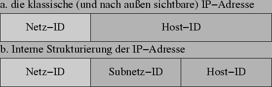 einfache ip adresse